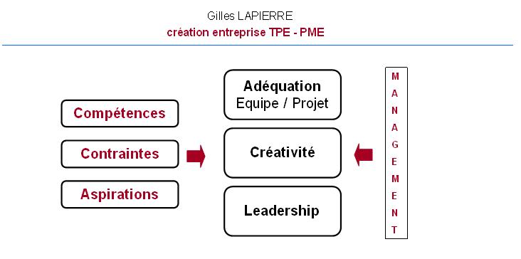 Management - Gilles LAPIERRE