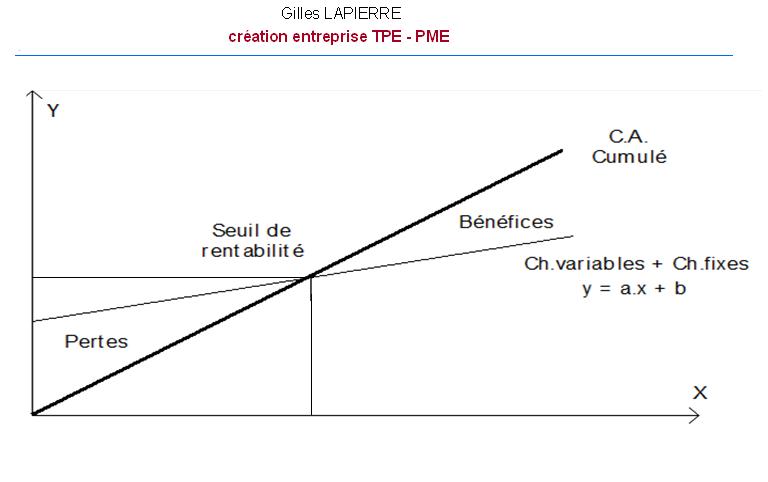 Seuil de rentabilité - Gilles LAPIERRE