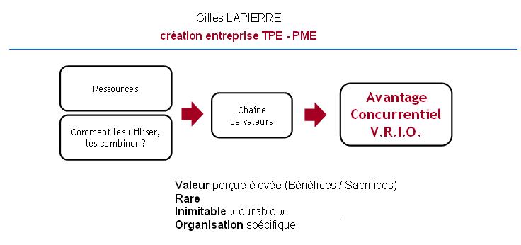 Avantage concurrentiel - Gilles LAPIERRE