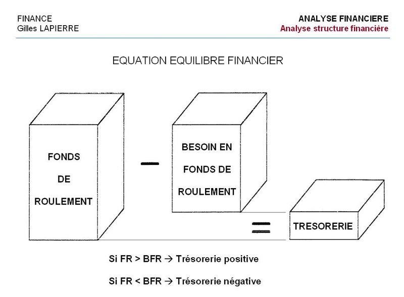 Equilibre financier - Gilles LAPIERRE