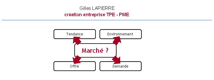 Marché potentiel - Gilles LAPIERRE