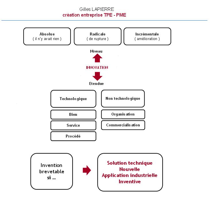 Innovation et brevetabilité - Gilles LAPIERRE