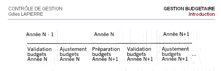 Calendrier Budgetaire.Le Calendrier De La Procedure Budgetaire Creer Et Piloter