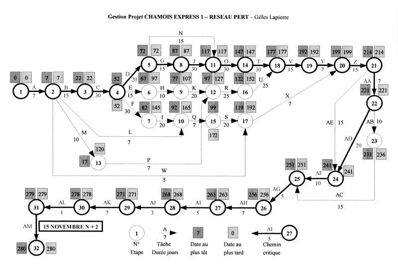 4 Gestion projet - Gilles LAPIERRE