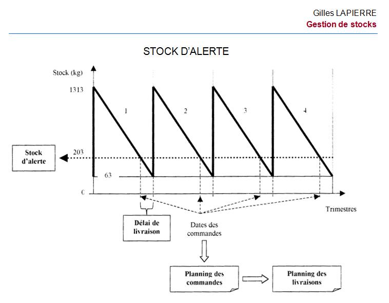 06 Gestion stocks - Gilles LAPIERRE