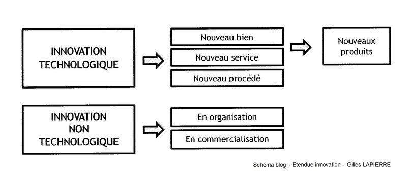 Etendue innovation - Gilles LAPIERRE