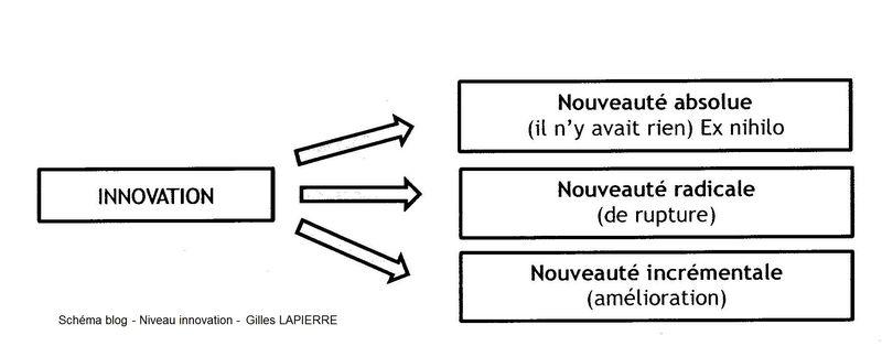 Niveau innovation - Gilles LAPIERRE