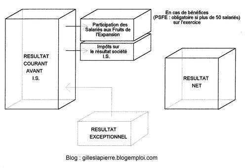 Résultat net - Gilles LAPIERRE