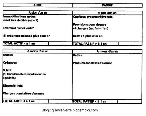 Bilan financier - Gilles LAPIERRE