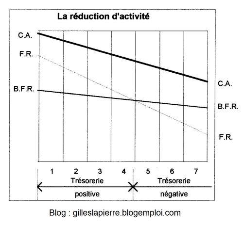 Réduction activité - Gilles LAPIERRE
