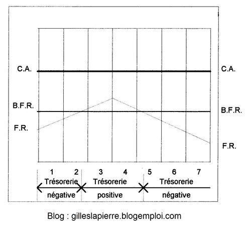 Trésorerie resultats négatifs - Gilles LAPIERRE