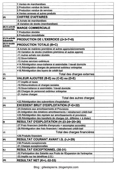 Compte résultat SIG - Gilles LAPIERRE