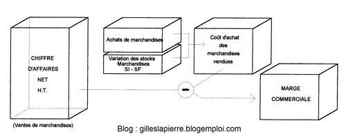Marge commerciale - Gilles LAPIERRE