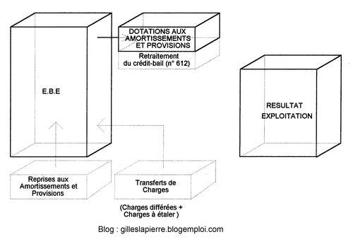 Résultat exploitation - Gilles LAPIERRE