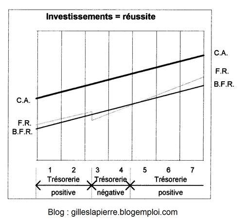 Réussite investissements - Gilles LAPIERRE