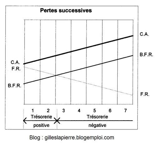 Pertes successives - Gilles LAPIERRE