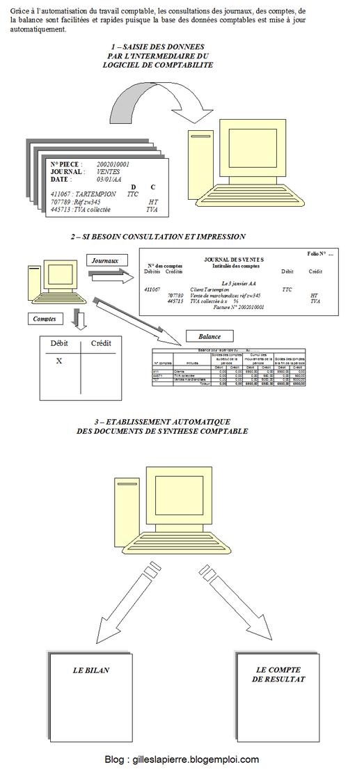 Gilles LAPIERRE - Système traitement informatisé