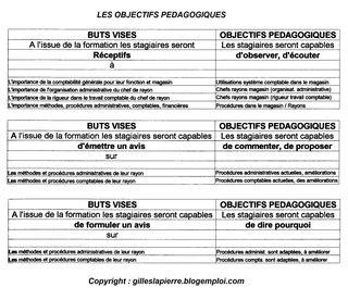 05 Ingénierie formation - Objectifs pédagogiques