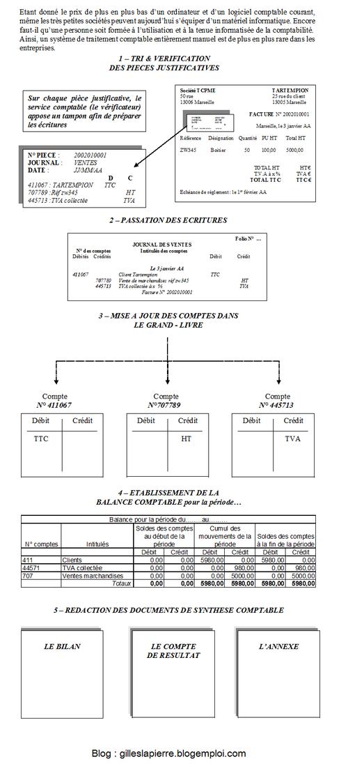 Gilles LAPIERRE - Système traitement manuel