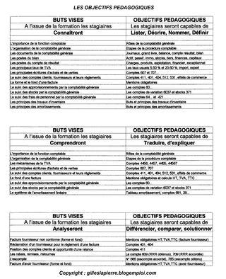 04 Ingénierie formation - Objectifs pédagogiques
