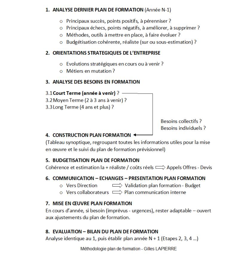 Plan formation - Méthodologie